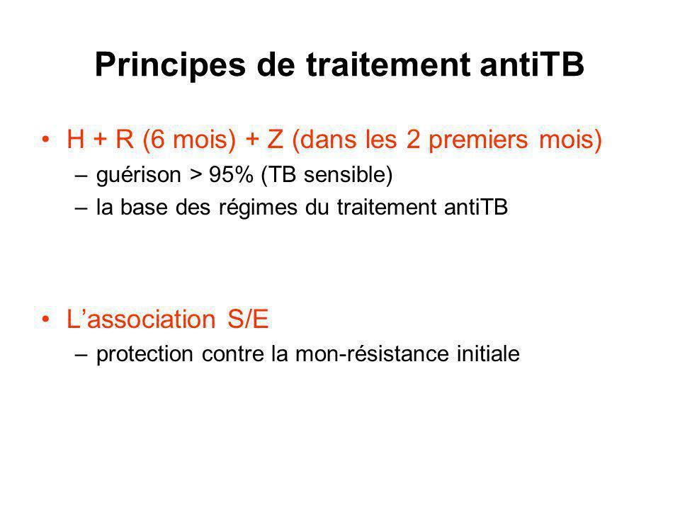 Principes de traitement antiTB H + R (6 mois) + Z (dans les 2 premiers mois) –guérison > 95% (TB sensible) –la base des régimes du traitement antiTB Lassociation S/E –protection contre la mon-résistance initiale