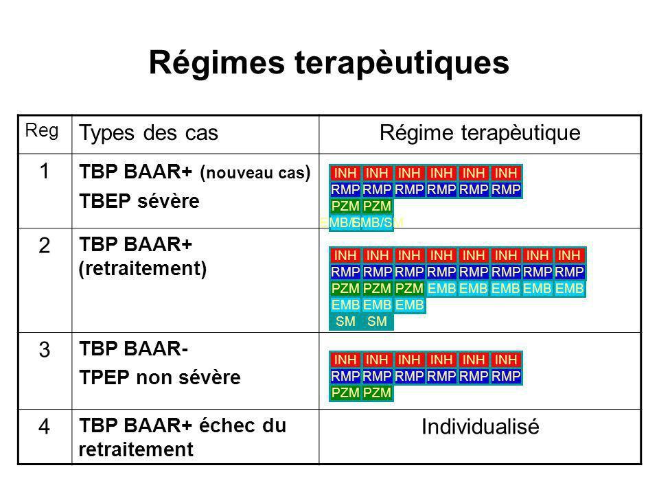 Régimes terapèutiques Reg Types des casRégime terapèutique 1 TBP BAAR+ ( nouveau cas ) TBEP sévère 2 TBP BAAR+ (retraitement) 3 TBP BAAR- TPEP non sévère 4 TBP BAAR+ échec du retraitement Individualisé PZM INH RMP INH RMP PZM INH RMP INH RMP EMB/SM PZM INH RMP INH RMP EMB INH RMP SM PZM EMB