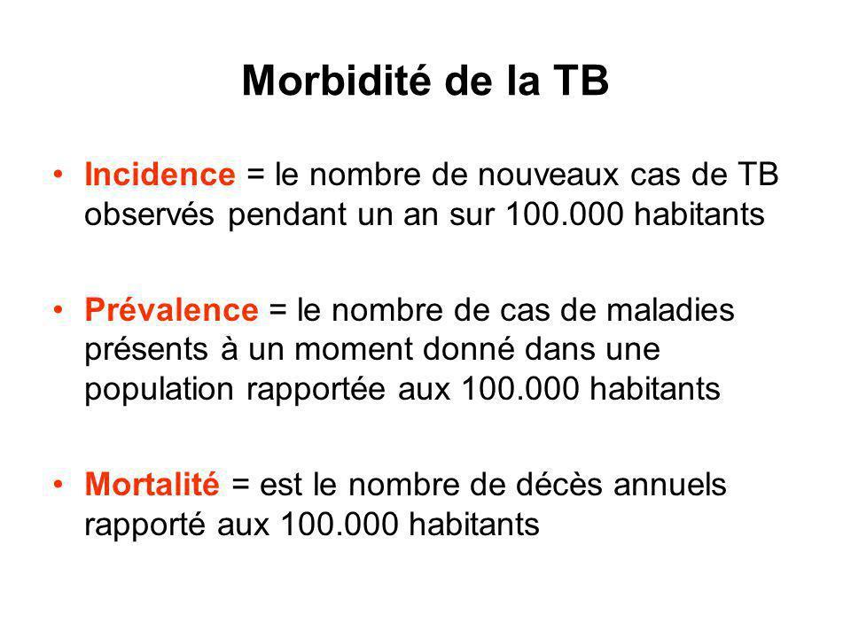 Morbidité de la TB Incidence = le nombre de nouveaux cas de TB observés pendant un an sur 100.000 habitants Prévalence = le nombre de cas de maladies présents à un moment donné dans une population rapportée aux 100.000 habitants Mortalité = est le nombre de décès annuels rapporté aux 100.000 habitants