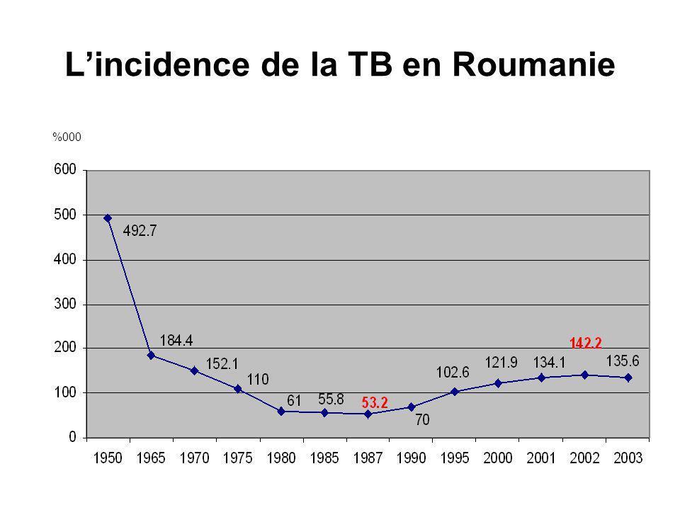 Lincidence de la TB en Roumanie %000