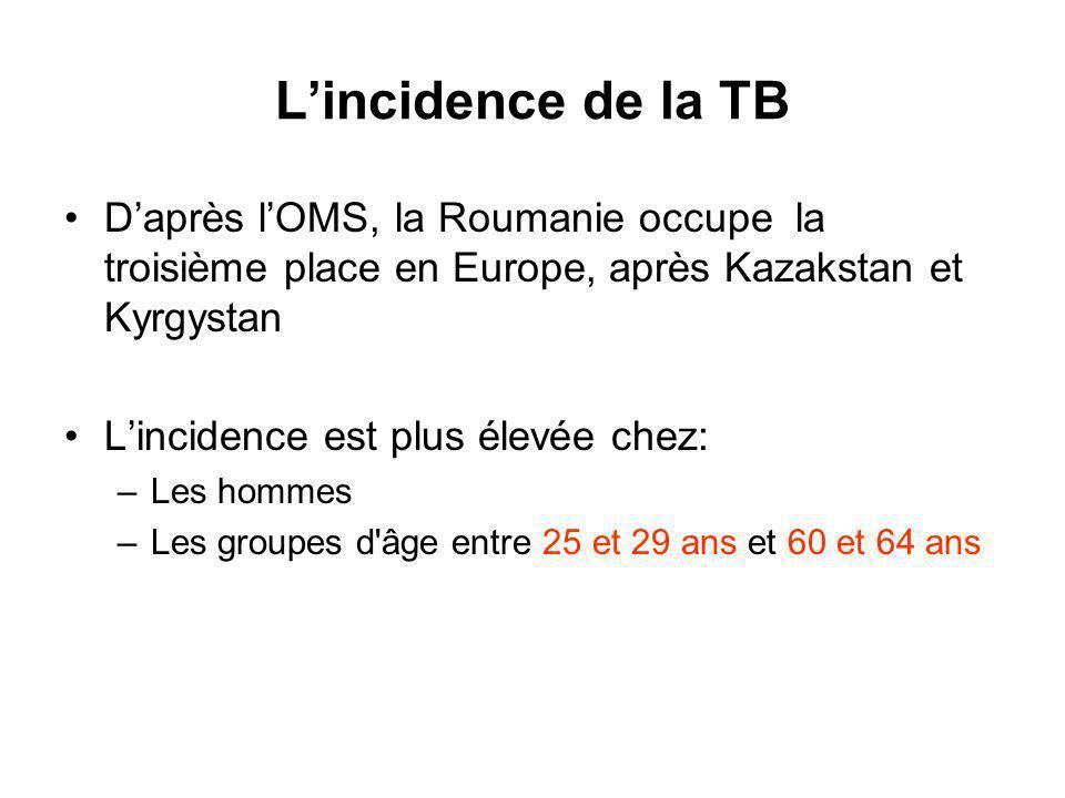 Lincidence de la TB Daprès lOMS, la Roumanie occupe la troisième place en Europe, après Kazakstan et Kyrgystan Lincidence est plus élevée chez: –Les hommes –Les groupes d âge entre 25 et 29 ans et 60 et 64 ans
