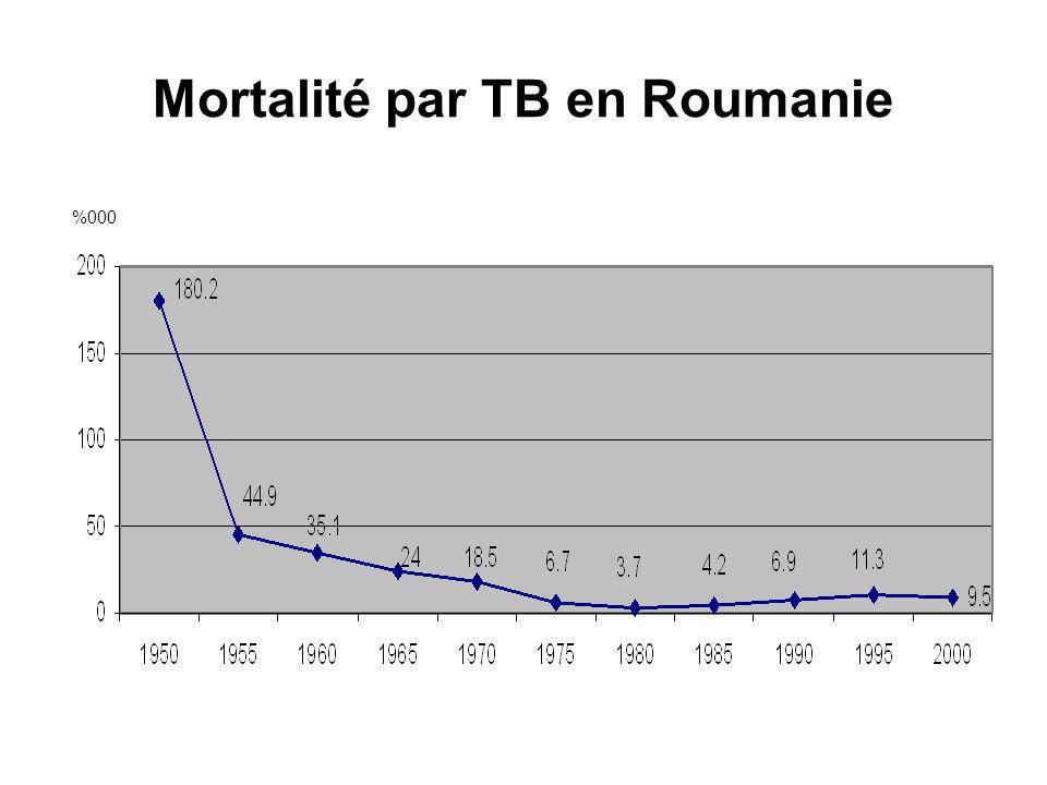 Mortalité par TB en Roumanie %000