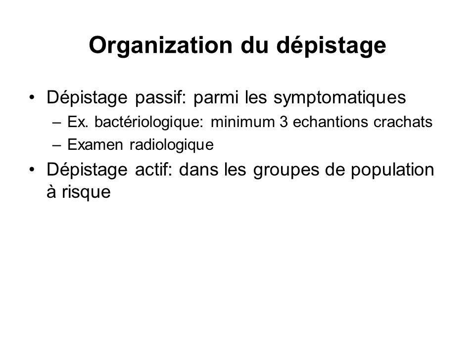 Organization du dépistage Dépistage passif: parmi les symptomatiques –Ex.