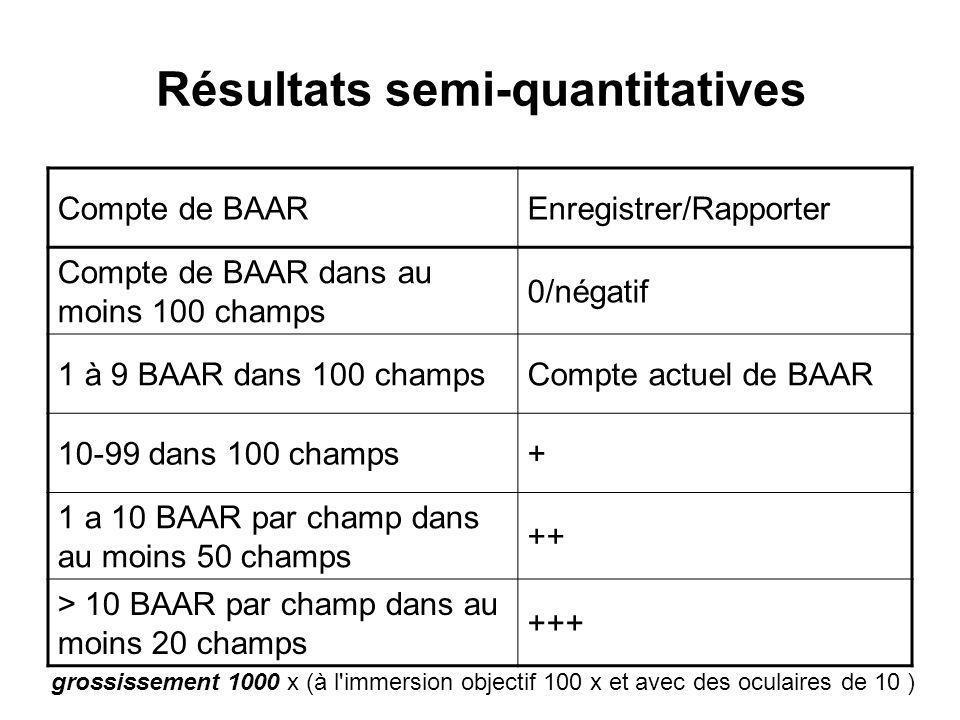 Résultats semi-quantitatives Compte de BAAREnregistrer/Rapporter Compte de BAAR dans au moins 100 champs 0/négatif 1 à 9 BAAR dans 100 champsCompte actuel de BAAR 10-99 dans 100 champs+ 1 a 10 BAAR par champ dans au moins 50 champs ++ > 10 BAAR par champ dans au moins 20 champs +++ grossissement 1000 x (à l immersion objectif 100 x et avec des oculaires de 10 )