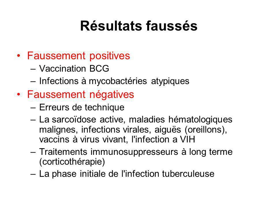 Résultats faussés Faussement positives –Vaccination BCG –Infections à mycobactéries atypiques Faussement négatives –Erreurs de technique –La sarcoïdose active, maladies hématologiques malignes, infections virales, aiguës (oreillons), vaccins à virus vivant, l infection a VIH –Traitements immunosuppresseurs à long terme (corticothérapie) –La phase initiale de l infection tuberculeuse