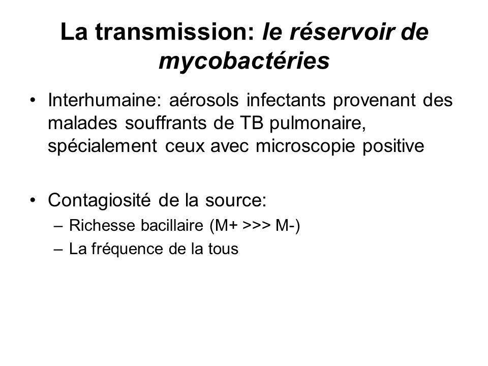 La transmission: le réservoir de mycobactéries Interhumaine: aérosols infectants provenant des malades souffrants de TB pulmonaire, spécialement ceux avec microscopie positive Contagiosité de la source: –Richesse bacillaire (M+ >>> M-) –La fréquence de la tous