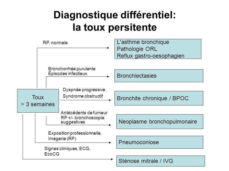 Diagnostique différentiel: la toux persitente Toux > 3 semaines L asthme bronchique Pathologie ORL Reflux gastro-oesophagien Bronchiectasies Bronchite chronique / BPOC Neoplasme bronchopulmonaire Pneumoconiose Sténose mitrale / IVG RP.
