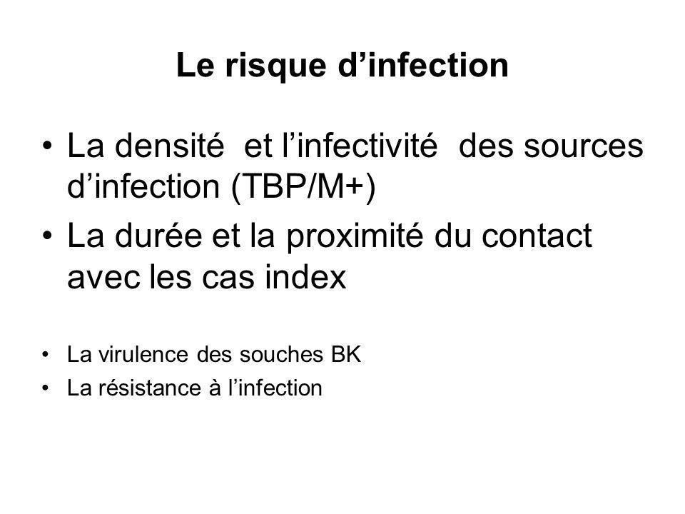 Le risque dinfection La densité et linfectivité des sources dinfection (TBP/M+) La durée et la proximité du contact avec les cas index La virulence des souches BK La résistance à linfection
