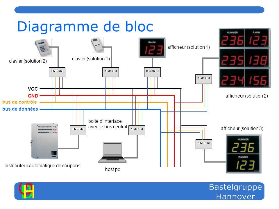 Diagramme de bloc 124681246812468124681246812468 bus de contrôle GND VCC bus de données distributeur automatique de coupons boite dinterface avec le bus central afficheur (solution 1) afficheur (solution 2) afficheur (solution 3) clavier (solution 1) clavier (solution 2) 12468 host pc