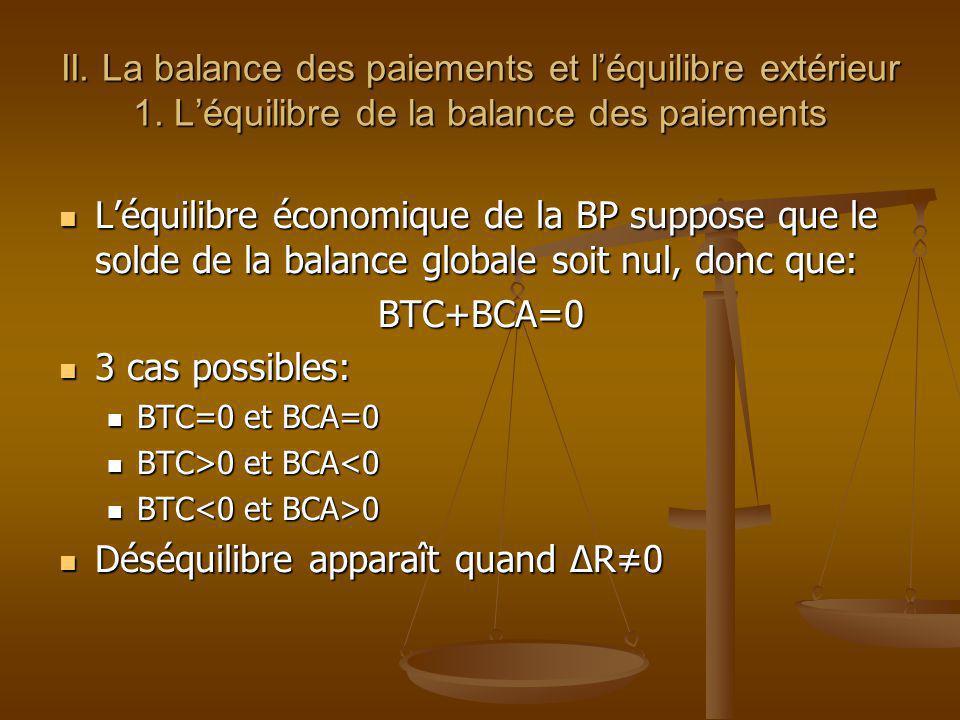 II. La balance des paiements et léquilibre extérieur 1. Léquilibre de la balance des paiements Léquilibre économique de la BP suppose que le solde de