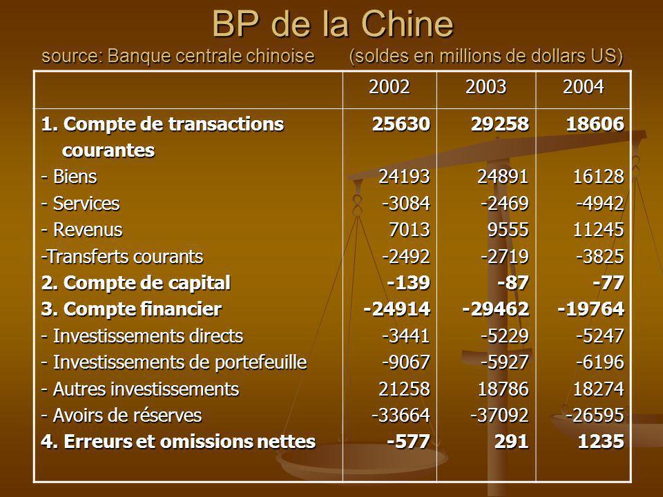 BP de la Chine source: Banque centrale chinoise (soldes en millions de dollars US) 200220032004 1. Compte de transactions courantes courantes - Biens