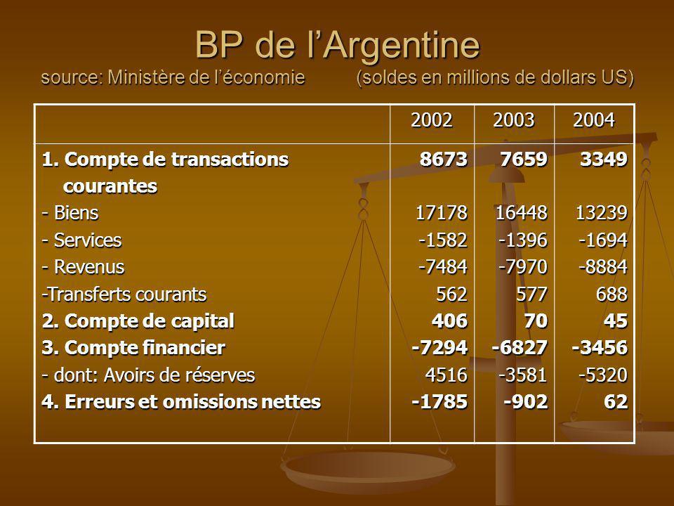 BP de lArgentine source: Ministère de léconomie (soldes en millions de dollars US) 200220032004 1. Compte de transactions courantes courantes - Biens