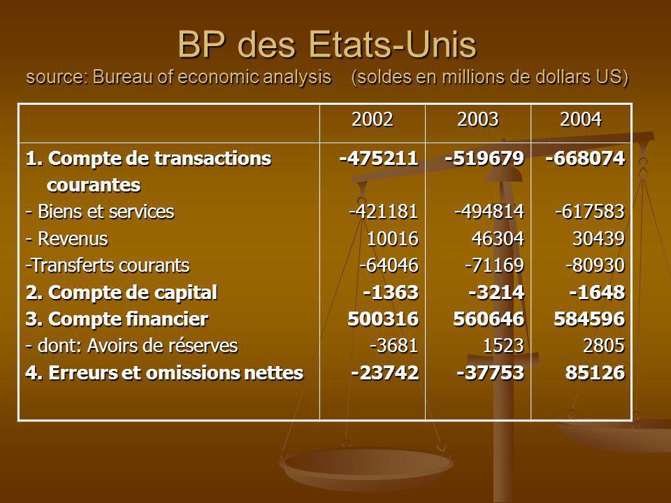 BP des Etats-Unis source: Bureau of economic analysis (soldes en millions de dollars US) 200220032004 1. Compte de transactions courantes courantes -