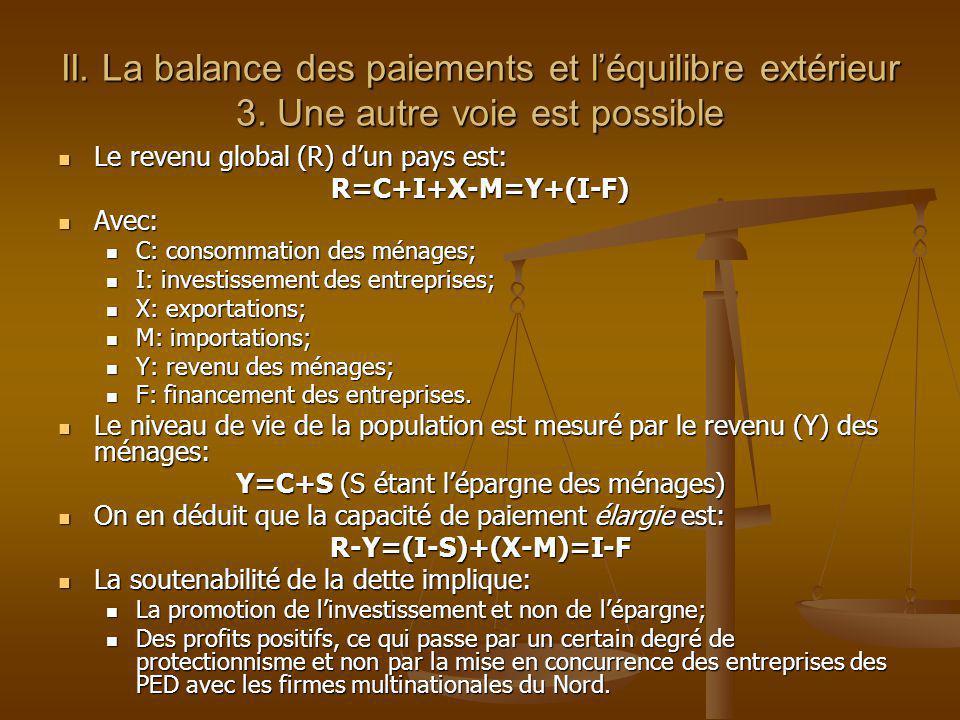 II. La balance des paiements et léquilibre extérieur 3. Une autre voie est possible Le revenu global (R) dun pays est: Le revenu global (R) dun pays e