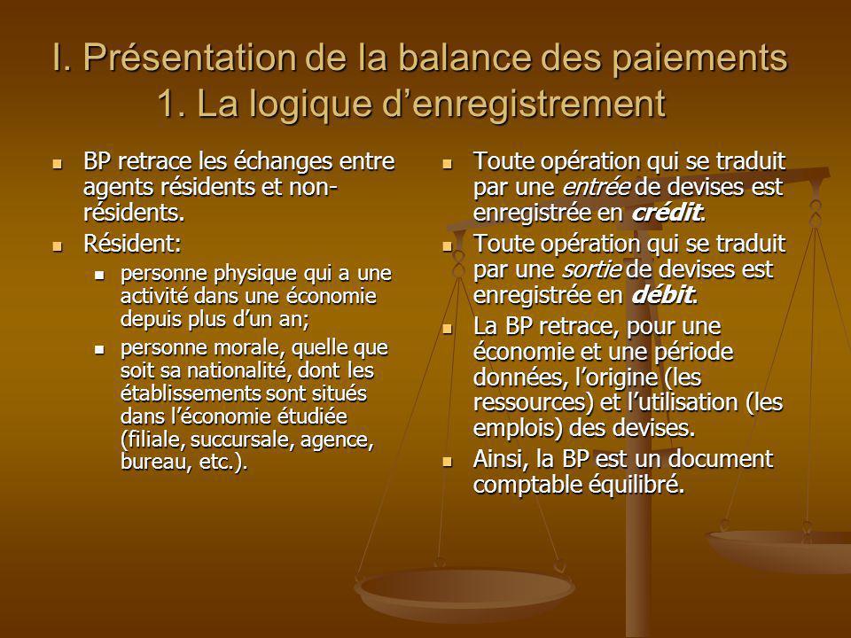 I. Présentation de la balance des paiements 1. La logique denregistrement BP retrace les échanges entre agents résidents et non- résidents. BP retrace