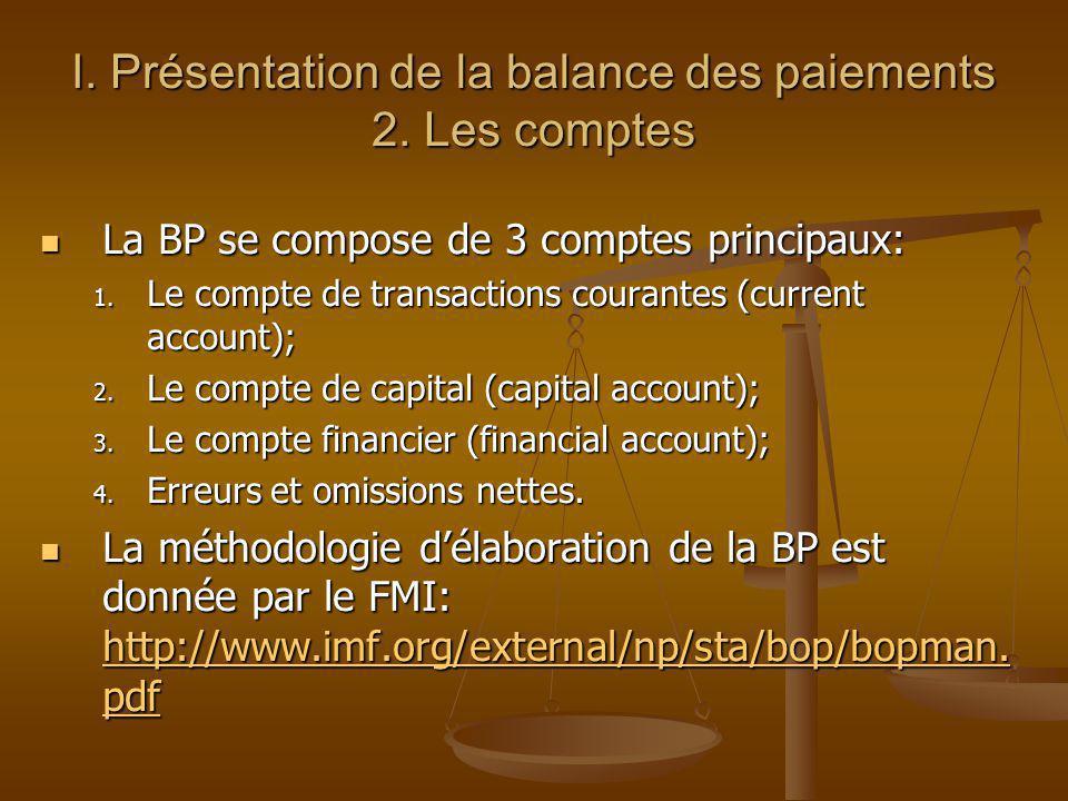 I. Présentation de la balance des paiements 2. Les comptes La BP se compose de 3 comptes principaux: La BP se compose de 3 comptes principaux: 1. Le c