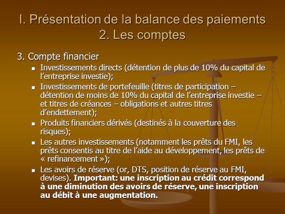 I. Présentation de la balance des paiements 2. Les comptes 3. Compte financier Investissements directs (détention de plus de 10% du capital de lentrep