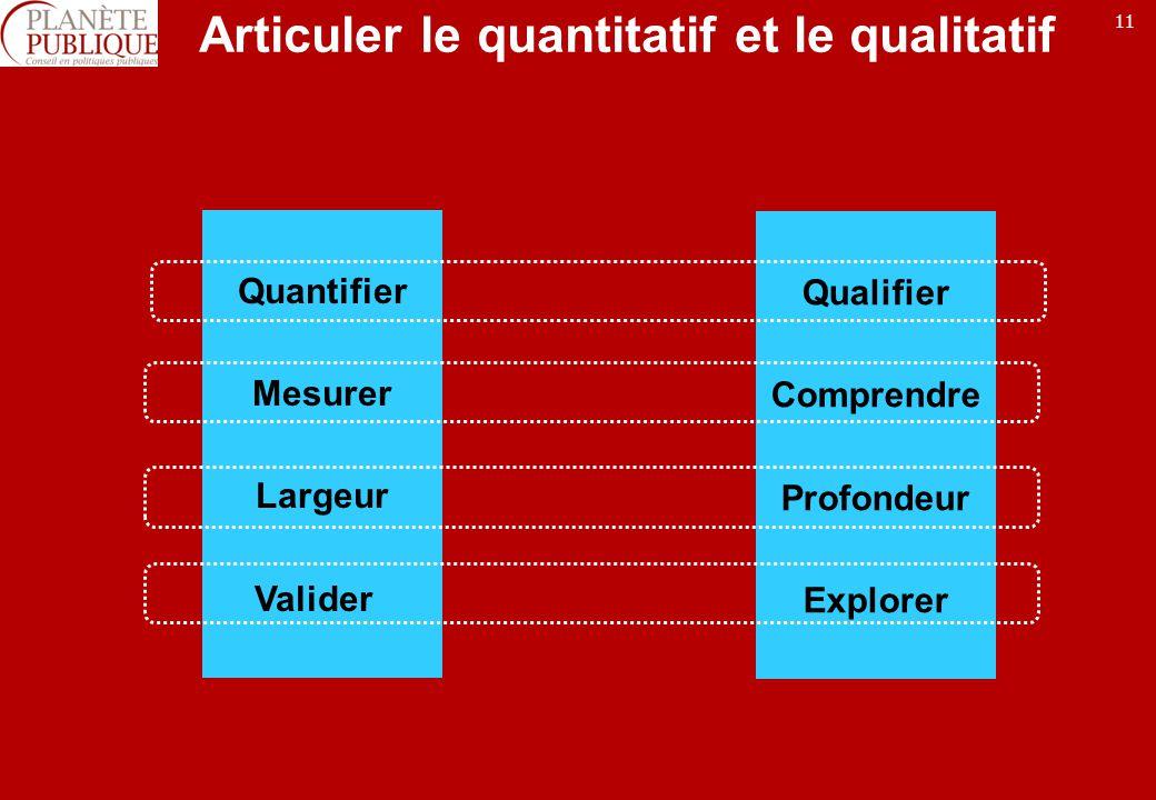 11 Articuler le quantitatif et le qualitatif Quantifier Mesurer Largeur Valider Qualifier Comprendre Profondeur Explorer