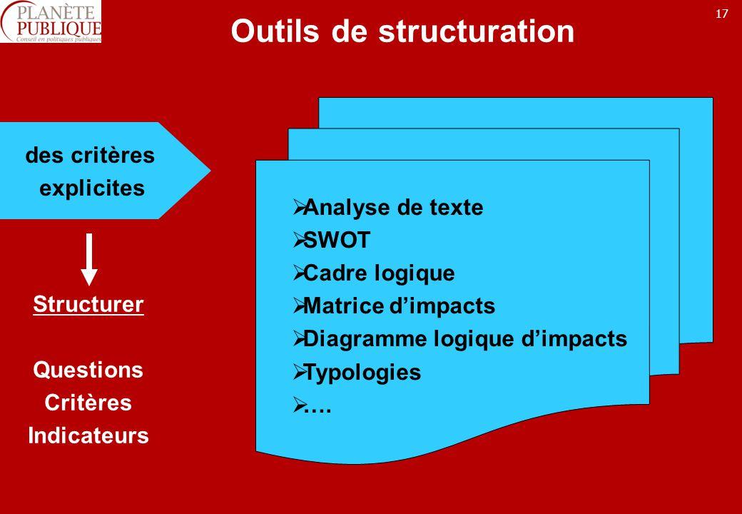 17 Outils de structuration des critères explicites Structurer Questions Critères Indicateurs Analyse de texte SWOT Cadre logique Matrice dimpacts Diag