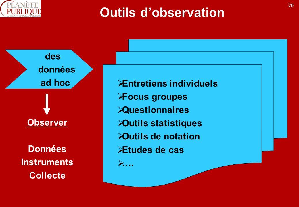20 Outils dobservation des données ad hoc Observer Données Instruments Collecte Entretiens individuels Focus groupes Questionnaires Outils statistiques Outils de notation Etudes de cas ….