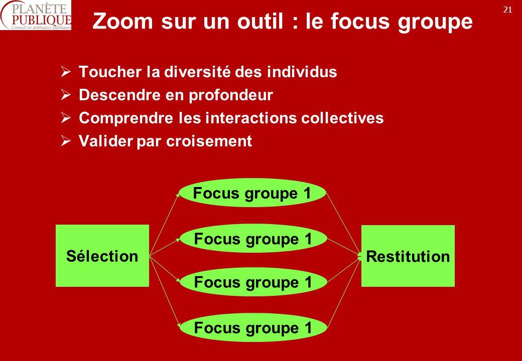 21 Zoom sur un outil : le focus groupe Toucher la diversité des individus Descendre en profondeur Comprendre les interactions collectives Valider par