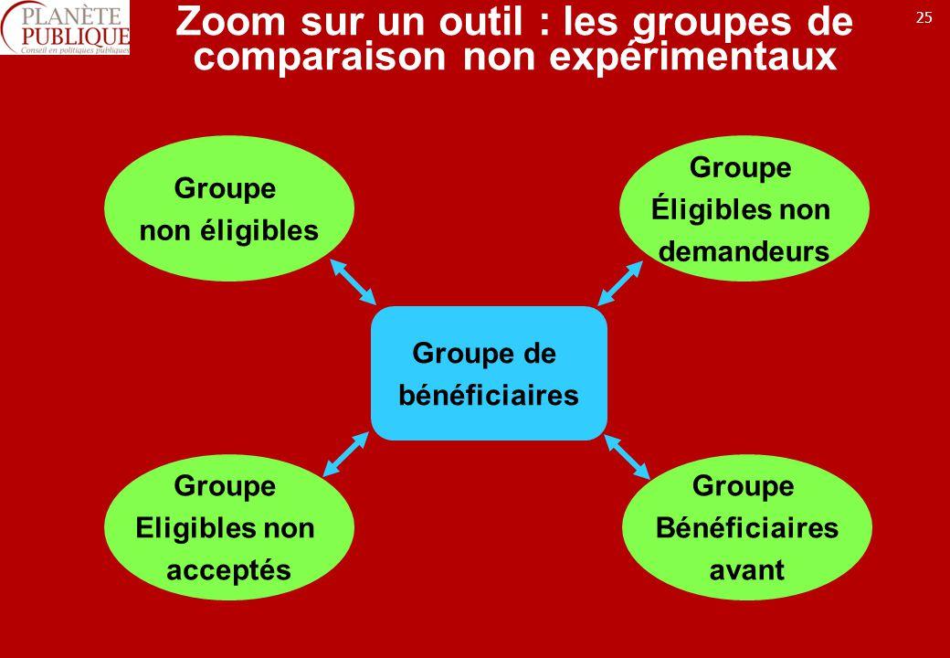 25 Zoom sur un outil : les groupes de comparaison non expérimentaux Groupe de bénéficiaires Groupe non éligibles Groupe Éligibles non demandeurs Group
