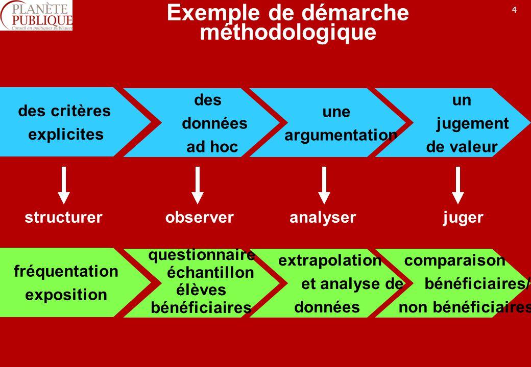 4 Exemple de démarche méthodologique des critères explicites des données ad hoc une argumentation un jugement de valeur structurerobserveranalyserjuger fréquentation exposition questionnaire échantillon élèves bénéficiaires extrapolation et analyse de données comparaison bénéficiaires/ non bénéficiaires