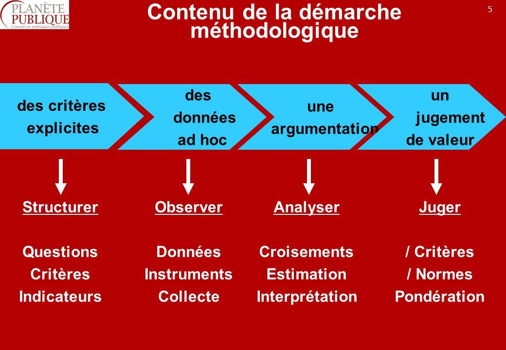 5 Contenu de la démarche méthodologique des critères explicites des données ad hoc une argumentation un jugement de valeur Structurer Questions Critèr
