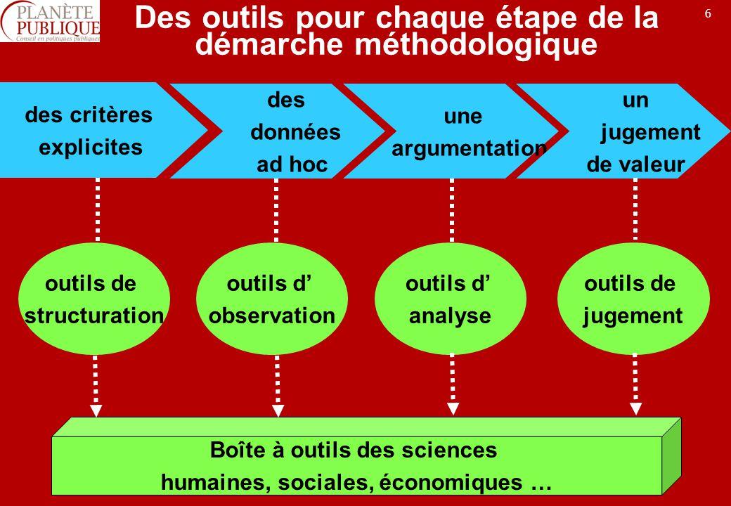 6 Des outils pour chaque étape de la démarche méthodologique des critères explicites des données ad hoc une argumentation un jugement de valeur outils