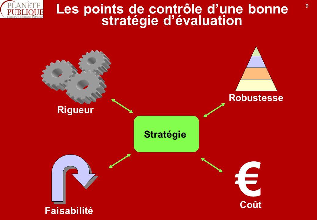 9 Les points de contrôle dune bonne stratégie dévaluation Rigueur Robustesse Faisabilité Coût Stratégie