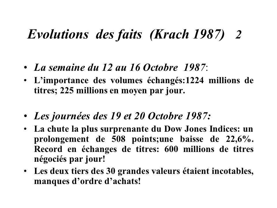 Evolutions des faits (Krach 1987) 2 La semaine du 12 au 16 Octobre 1987: Limportance des volumes échangés:1224 millions de titres; 225 millions en moy