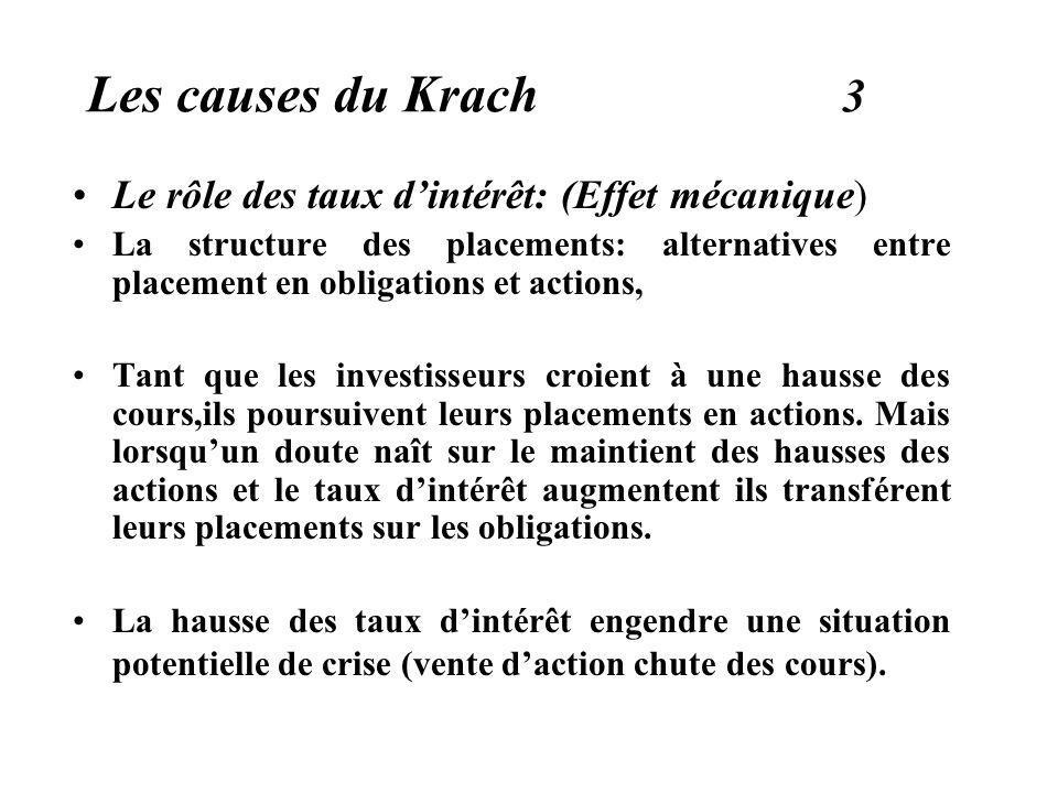 Les causes du Krach 3 Le rôle des taux dintérêt: (Effet mécanique) La structure des placements: alternatives entre placement en obligations et actions, Tant que les investisseurs croient à une hausse des cours,ils poursuivent leurs placements en actions.