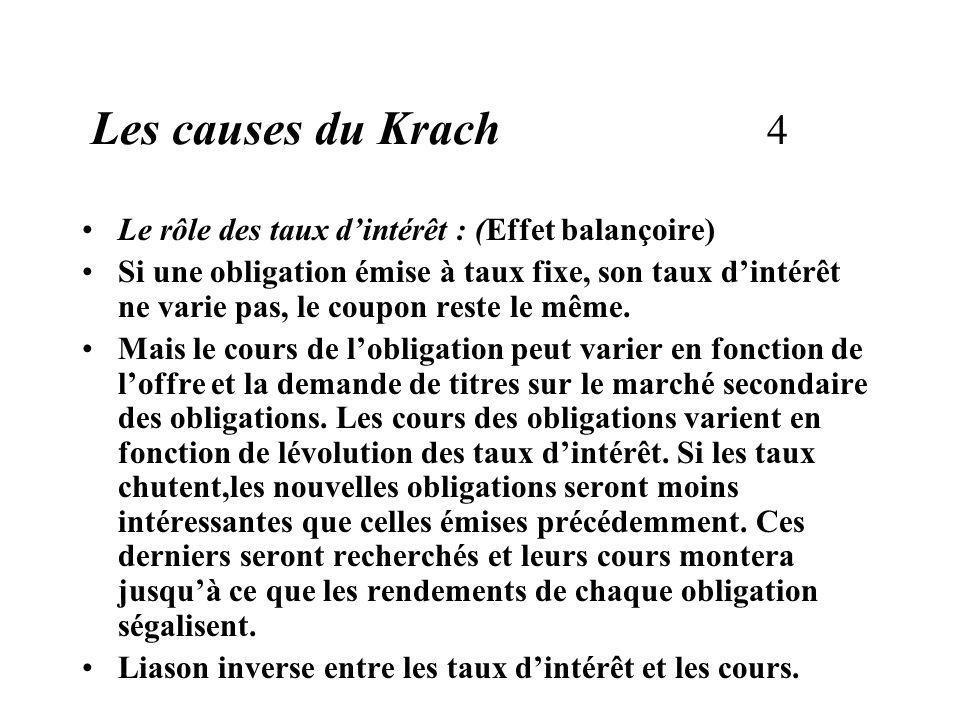 Les causes du Krach 4 Le rôle des taux dintérêt : (Effet balançoire) Si une obligation émise à taux fixe, son taux dintérêt ne varie pas, le coupon reste le même.