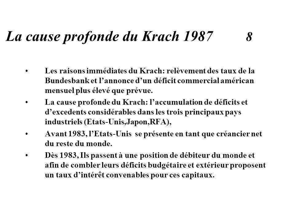 La cause profonde du Krach 1987 8 Les raisons immédiates du Krach: relèvement des taux de la Bundesbank et lannonce dun déficit commercial américan mensuel plus élevé que prévue.