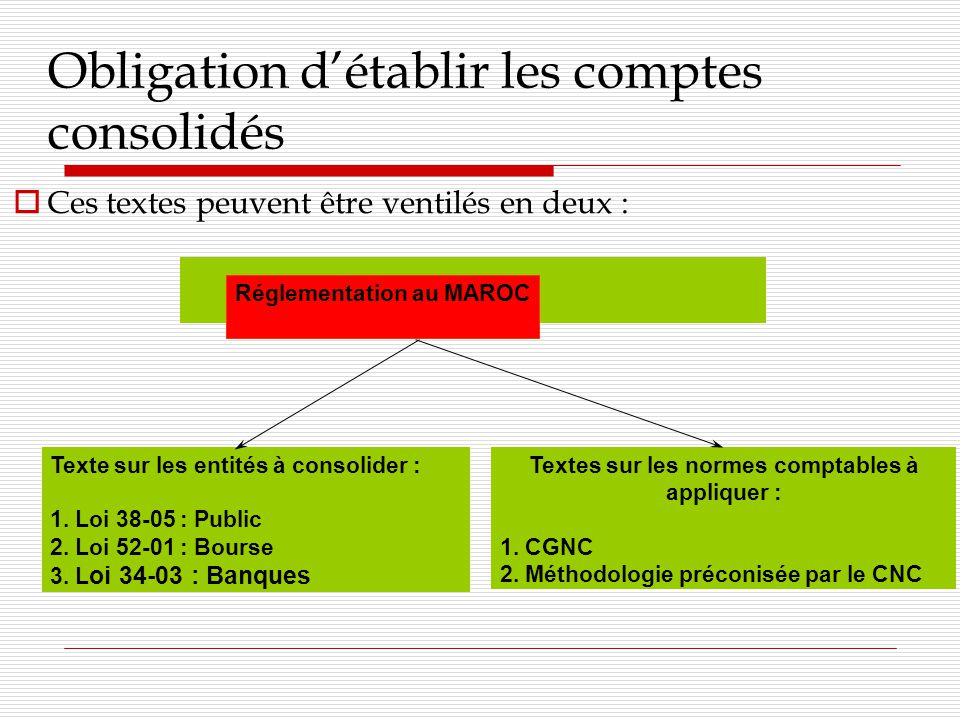 Obligation détablir les comptes consolidés Ces textes peuvent être ventilés en deux : Texte sur les entités à consolider : 1.