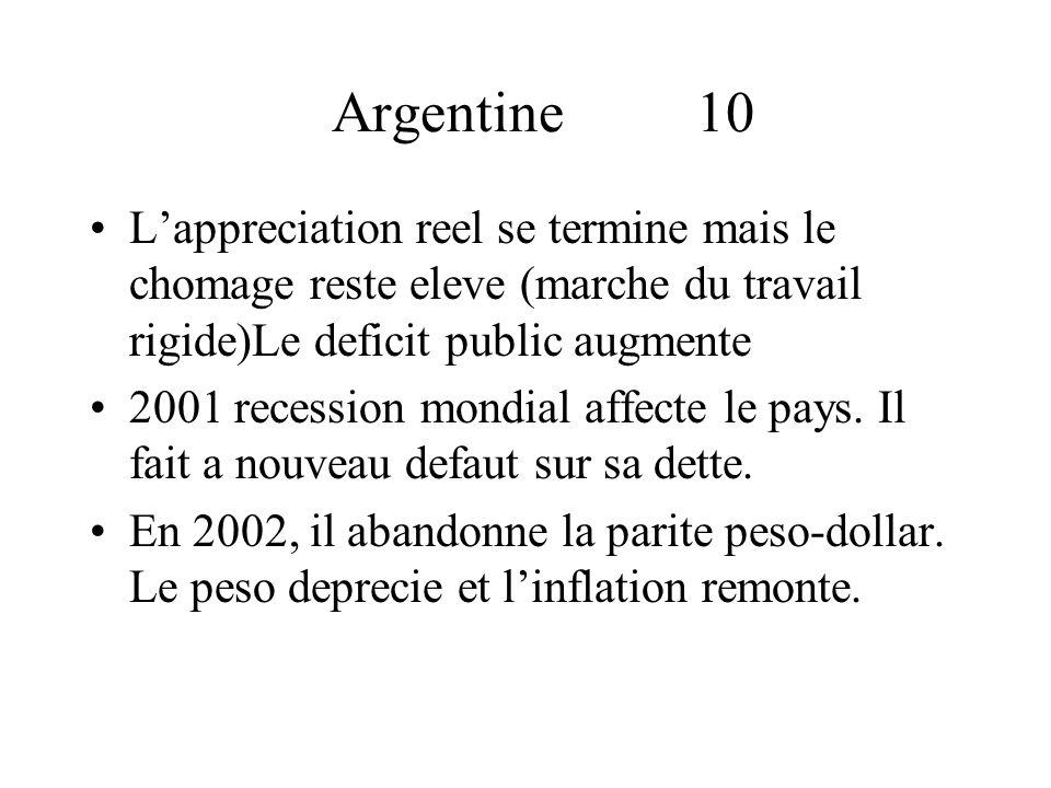 Argentine 10 Lappreciation reel se termine mais le chomage reste eleve (marche du travail rigide)Le deficit public augmente 2001 recession mondial affecte le pays.