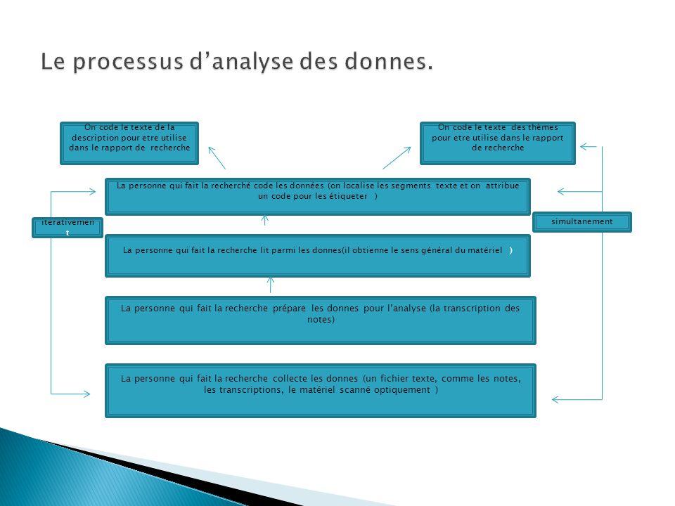 Développer une matrice ou un tableau avec des sources qui peuvent être utilisées pour organiser le matériel.