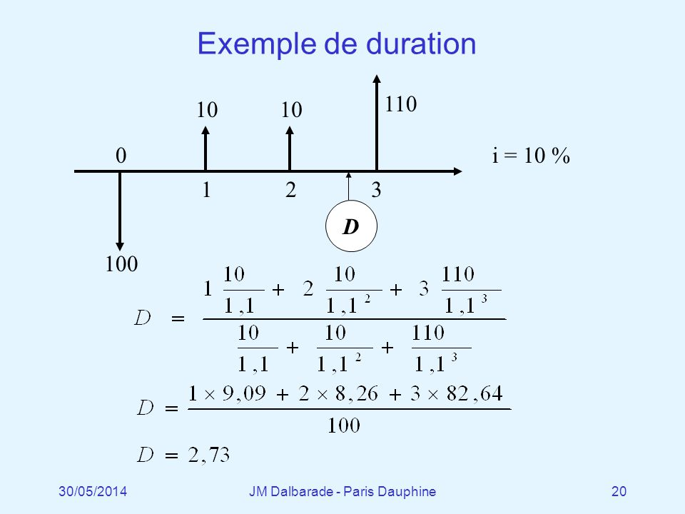 30/05/2014JM Dalbarade - Paris Dauphine20 Exemple de duration 100 10 1 D 0 2 110 3 i = 10 %