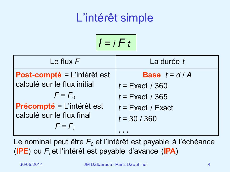 Le prix et le coupon des emprunts Le coupon…Le prix… Emprunt à taux fixe…reste fixe…sadapte Emprunt à taux variable…sadapte…reste fixe Quand les taux dintérêt changent … … approximativement
