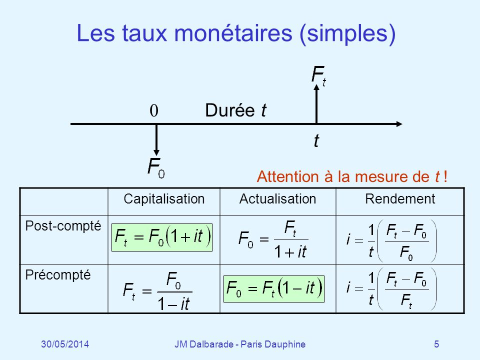 Le FRA (Forward Rate Agreement) Date de conclusion …………………………......