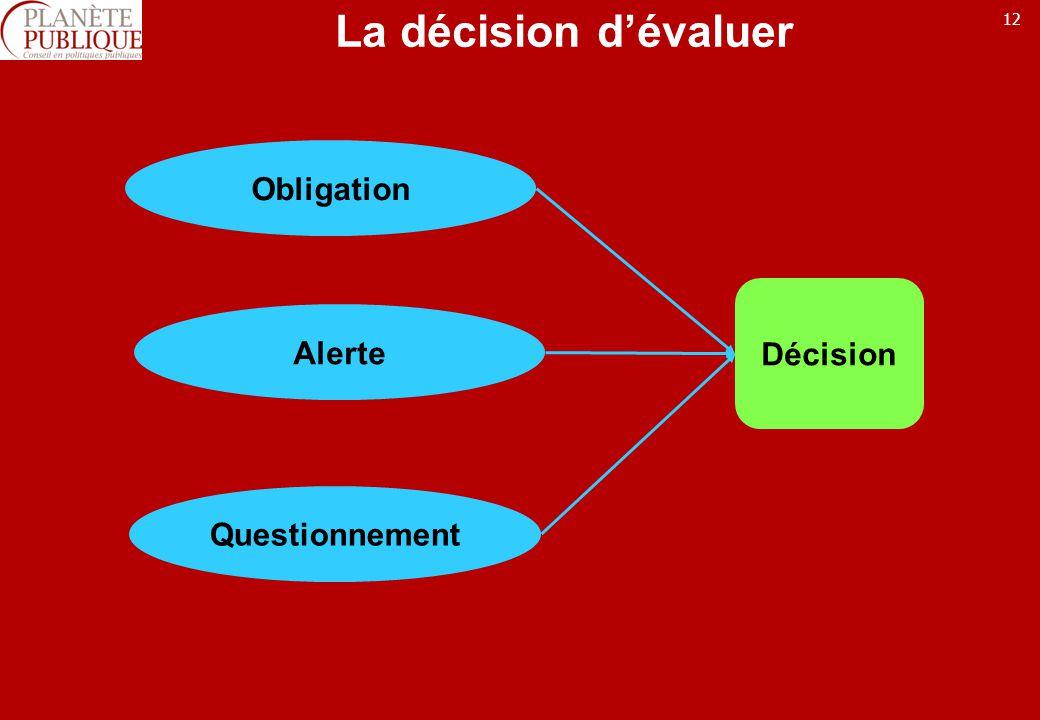 12 La décision dévaluer Décision Obligation Questionnement Alerte