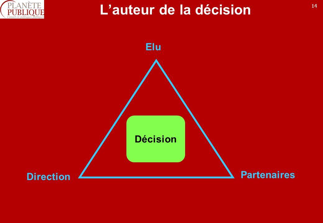14 Lauteur de la décision Décision Elu Direction Partenaires