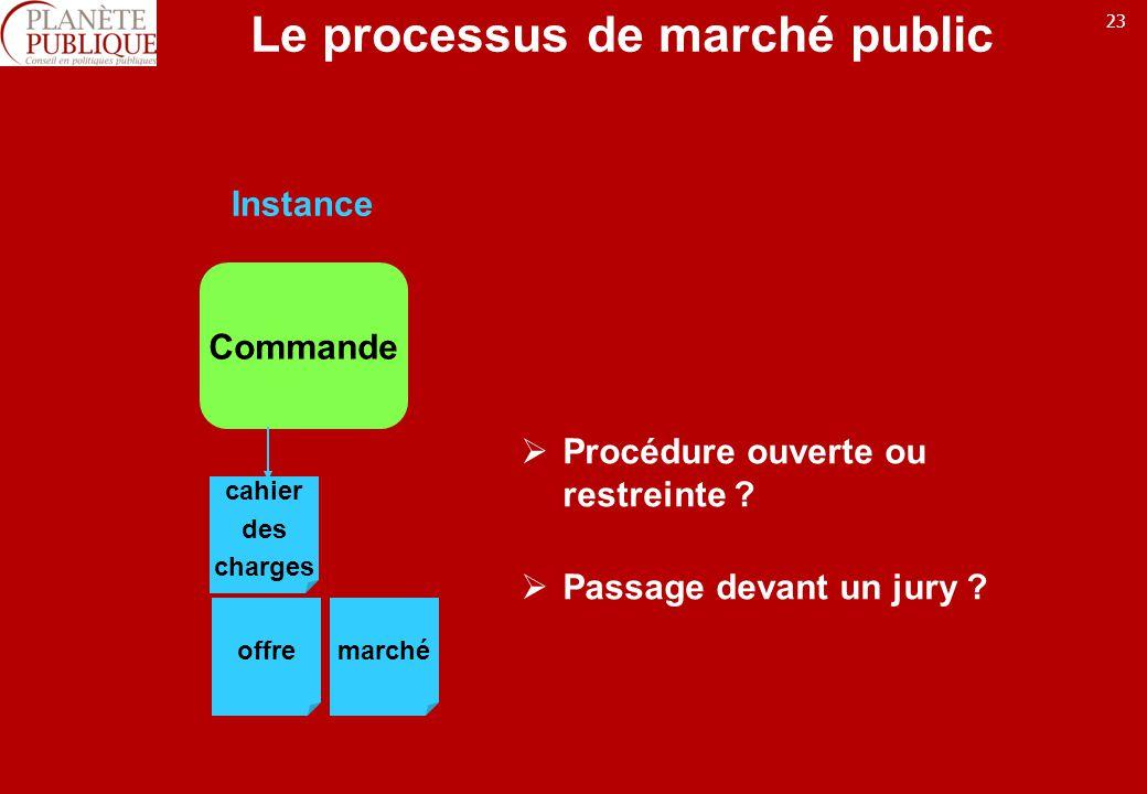 23 Le processus de marché public Commande cahier des charges offremarché Instance Procédure ouverte ou restreinte .
