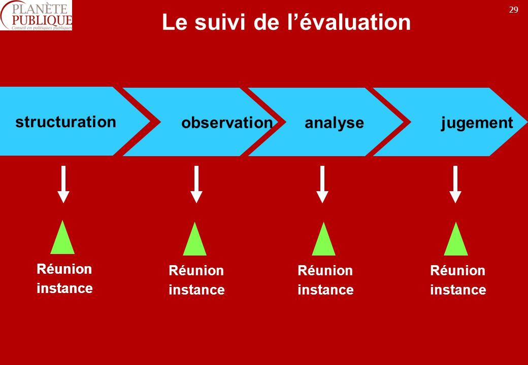 29 Le suivi de lévaluation structuration observation analyse jugement Réunion instance Réunion instance Réunion instance Réunion instance Réunion instance
