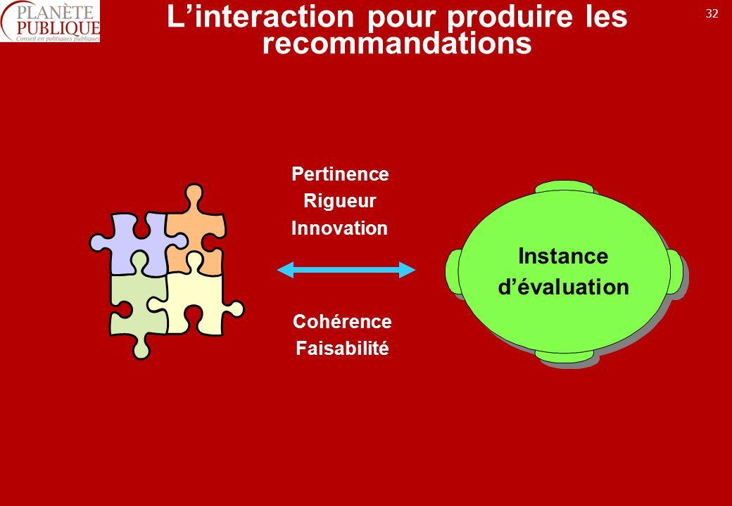32 Linteraction pour produire les recommandations Instance dévaluation Instance dévaluation Pertinence Rigueur Innovation Cohérence Faisabilité