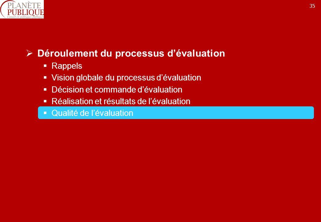 35 Déroulement du processus dévaluation Rappels Vision globale du processus dévaluation Décision et commande dévaluation Réalisation et résultats de lévaluation Qualité de lévaluation