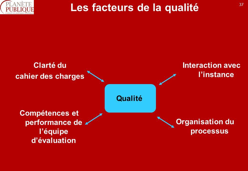 37 Les facteurs de la qualité Clarté du cahier des charges Qualité Compétences et performance de léquipe dévaluation Interaction avec linstance Organisation du processus