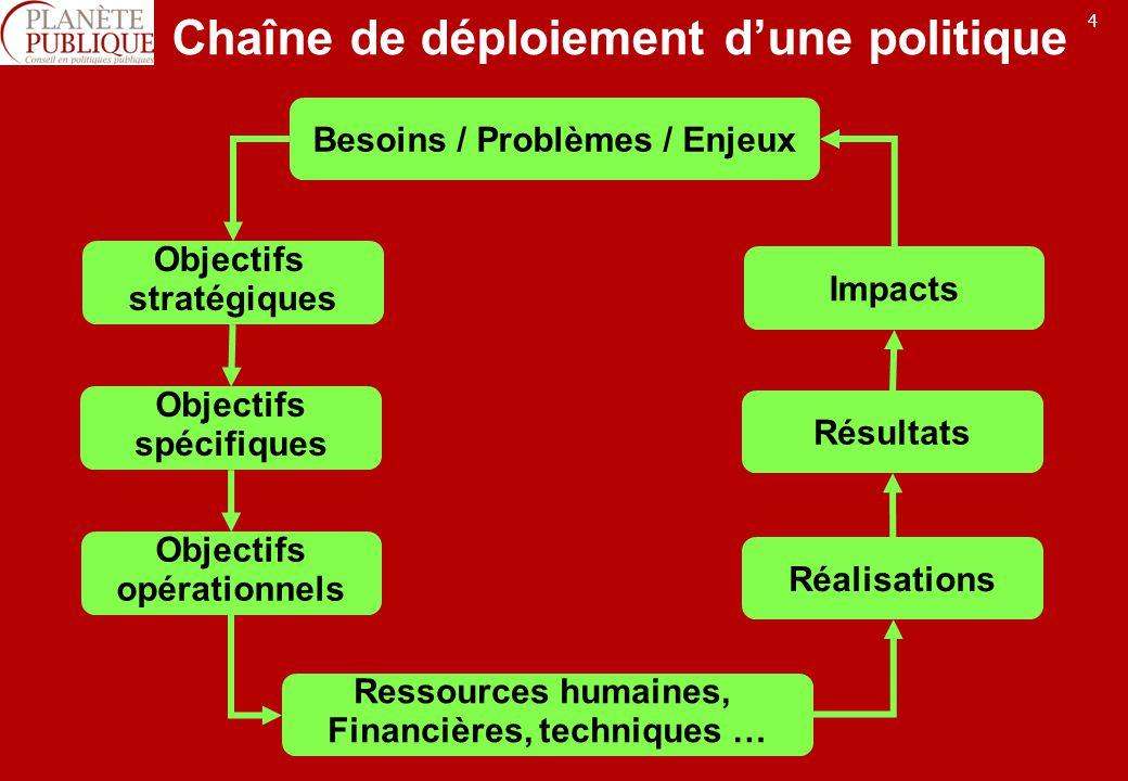 4 Chaîne de déploiement dune politique Impacts Réalisations Résultats Besoins / Problèmes / Enjeux Ressources humaines, Financières, techniques … Objectifs stratégiques Objectifs opérationnels Objectifs spécifiques