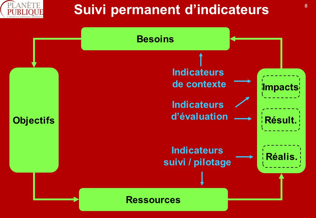 8 Suivi permanent dindicateurs Besoins Objectifs Ressources Indicateurs dévaluation Impacts Résult. Réalis. Indicateurs suivi / pilotage Indicateurs d