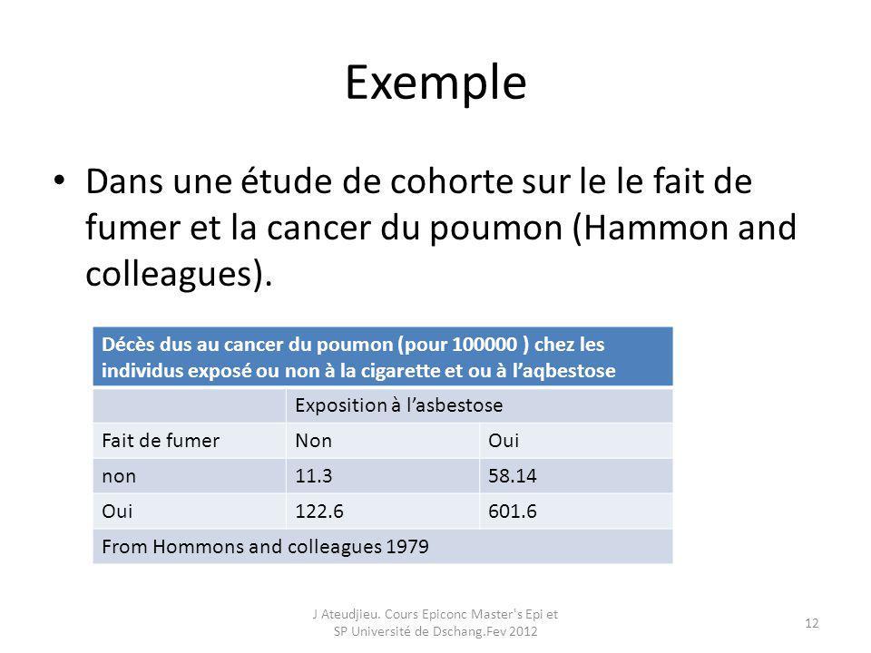 Exemple Dans une étude de cohorte sur le le fait de fumer et la cancer du poumon (Hammon and colleagues). J Ateudjieu. Cours Epiconc Master's Epi et S